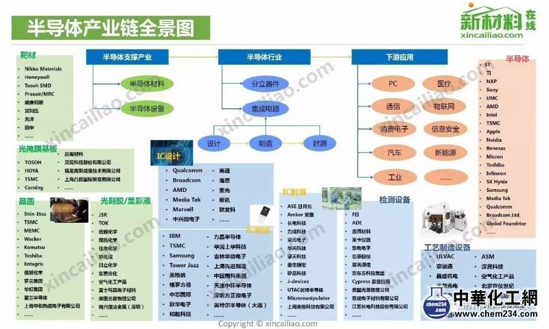 半导体产业链全景图