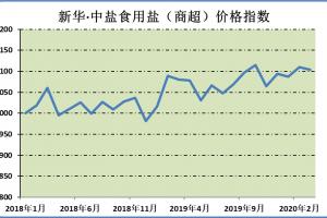 新华财经·指数∣本期新华·中盐食用盐(商超)价格指数微幅下跌