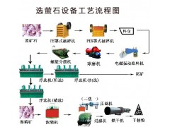 巩义铂思特萤石矿的开发与利用,低品位萤石降硅选矿工艺-- 巩义市铂思特机械制造有限公司