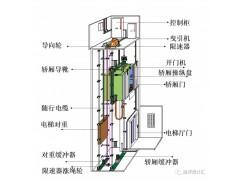 南安别墅电梯 南安家用电梯 南安电梯-- 漳州亚泰机械设备有限公司